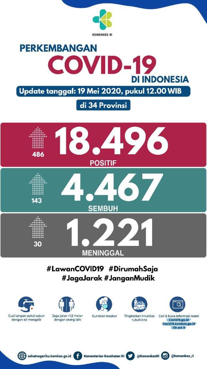 Update data Covid-19 di Indonesia hari ini
