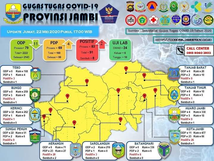 Update Data Covid-19 Provinsi Jambi